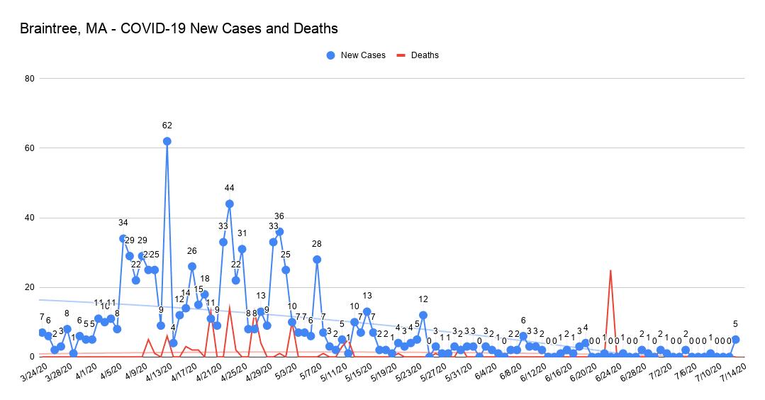 COVID Chart 7.13.20